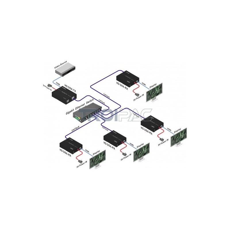 HDMI Extender over LAN transmitter - Troipac dealer´s shop